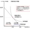家計による労働供給の理論-公務員試験のためのミクロ経済学