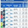 12月25日 宮島第5回中国新聞販売センター杯優勝戦を考察