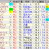 第79回桜花賞(GI)