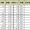 神戸新聞杯の予想