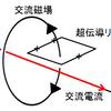量子コンピュータの基本素子・量子ビットのハードウェア実装(超伝導磁束編その4~データの書き込み・演算~)