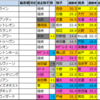 富士S(G2)2021【好走馬傾向】偏差値外厩データ
