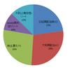 【高配当株・ETF】2020.12 ポートフォリオ・運用成績