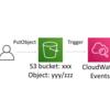 CloudWatch EventsでS3への特定オブジェクトのアップロードを検知する