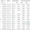 さくら総合リート(3473)とスターアジア不動産(3468)