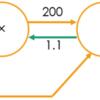 O'REILLY『ゼロから作るDeep Learning』5章誤差逆伝播法は見かけに反して意外な難関だった(その1)