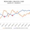 東証REIT指数2000ポイントでも割高感なし(でも割安感もなし)