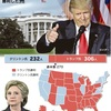 米英の「まさか」、世界を揺らす 激動2016