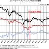 予想物価上昇率とYCC(イールドカーブコントロール)