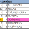 【東京・京都・新潟】新偏差値予想表(厳選軸馬・追切特注馬)2020/10/25(日)