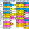 【セントライト記念(G2)偏差値確定2021】1位はルペルカーリア!