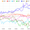 【株 FX】FOMC議事録公開
