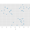 PythonでK-means法を試してみた