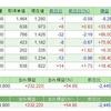 【株の月次報告】日経平均株価はボックスのブレイク待ち