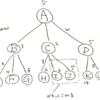 将棋ソフトのミニマックス法、αβ法