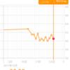 14日目 体重測定 60.5kg 前日比▲0.9kg 初日比▲2.3kg