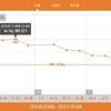 有酸素運動をせずに2ヶ月で3.5kg痩せた方法