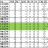 東京六大学の連投・2018年秋