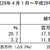 あおぞら銀行(8304)の2018年3月期第1四半期決算