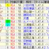 第67回クイーンステークス(GIII)