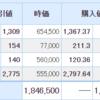 サイボウズが反発。米国株は引き続き伸長。