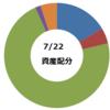 【月利2%を超えろ】7月3週目の資産推移