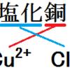 中3化学_化学式の作り方(知識問題)
