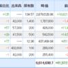 7185 ヒロセ通商続伸&仮想通貨 XRP、XEMポジション ポートフォリオ