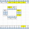 GINZA S-style 11月30日の結果とか12月1日とか