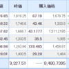 【2021年7月29日投資結果】日本株は反発!米国株も好調維持!!