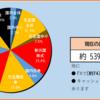 2020年31週目の資産報告(8/1)