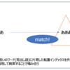 Elasticsearchアナライズ時に派生型のプラグインを使う場合の雑図解(関連:edge_ngramやmultiplexer)