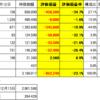 5月12日 国内個別株推移