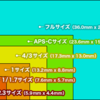 カメラの豆知識 〜デジカメの分類 (一眼レフ?ミラーレス一眼?)〜