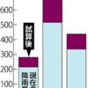 このまま地球温暖化が進むと今世紀末には洪水が平均で4倍になる!?日本近海では猛烈な台風が1.6倍に増加するという試算も!!