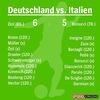 Euromeister2016のドイツ戦とドイツのイチゴ(2016/07/04)