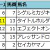【明日の新偏差値予想表(中山・阪神・新潟)】2021年4月18日(日)