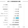 お気に入り銘柄の株価変動(5月15日週)
