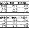 2016年9月1日にAKB48グループの主要メンバーにおきたtwitterフォロワーの奇妙な減少について