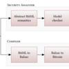 スマートコントラクト用の高水準言語BitMLを利用した安全なBitcoinベースのスマートコントラクト開発