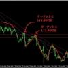 【FX相場予想】ドル円は引き続き上昇の終わりを警戒しつつも、ロング狙い継続