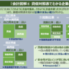【トレンド図解】『会計図解④ 貸借対照表でわかる企業の能力』