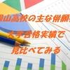 刀根山高校の主な併願校を大学合格実績で見比べてみる。
