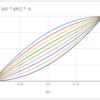 【Unity】【シェーダテクニック】0~1の値の強度をpow()を使わずに変換する