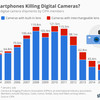 The decline of the camera industry