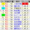 第37回ローズステークス(GIII)