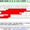 【台風情報】自転車並の遅さの台風13号は8日遅く頃に暴風域を伴って関東地方・東北地方に接近or上陸か!?速度が遅く、影響は9日いっぱいまではありそう!!