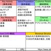 【akippa】日本のスタートアップに学ぶビジネスモデル【BMC】