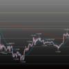 欧州時間の米ドルの見通し N字前のドル円