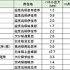 インフラファンドの出力制限への影響を比較(11月3日、4日の実施状況と10月発電実績)